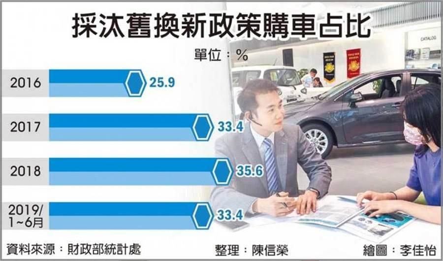 採汰舊換新政策購車占比。(圖/工商時報陳信榮整理)