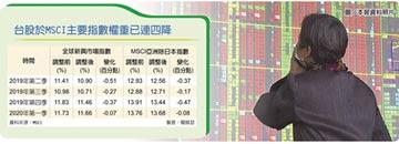 MSCI調整 台股權重拚止跌