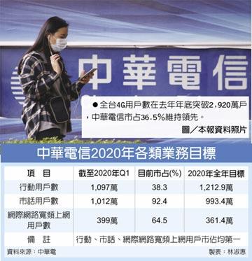 中華電行動用戶 今年拚1,213萬