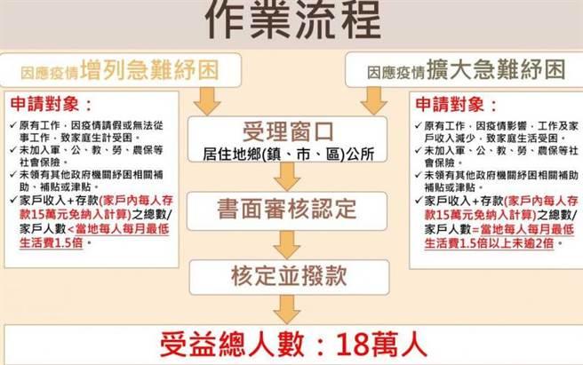 申請作業流程。(圖/衛福部)