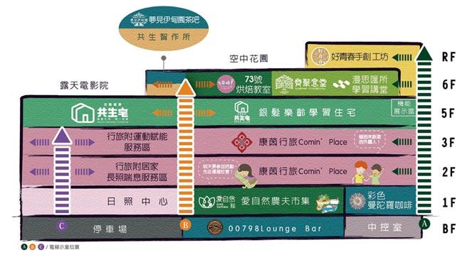 合勤烏日共生宅樓層簡介圖。圖/台灣樂齡建築發展協會提供