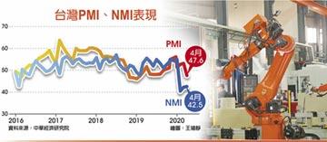 47.6 4月PMI創史上最大跌幅
