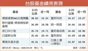 全球報復性反彈 台股基金4月旺 賺逾三成