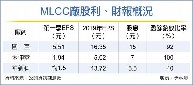 MLCC廠股利、財報概況
