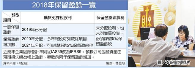 2018年保留盈餘一覽  圖/本報資料照片