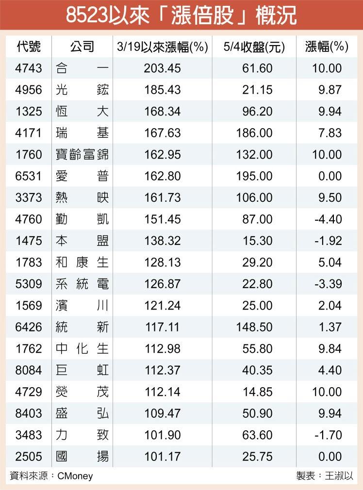 8523以來「漲倍股」概況