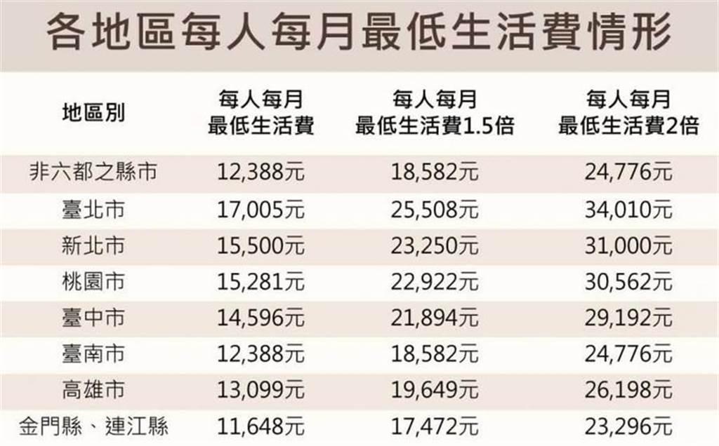 各地區每人每月最低生活費。(圖/衛福部提供)
