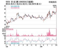 熱門股-世紀鋼 外資加持攻漲停