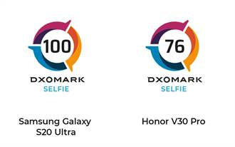 DxOMark公布三星S20 Ultra與榮耀V30 Pro自拍相機分數