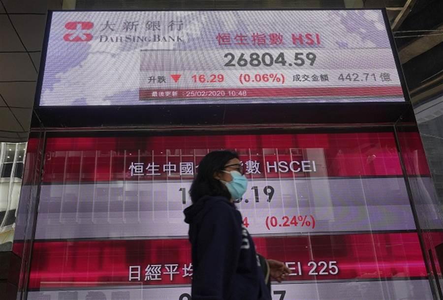 香港數據慘兮兮!老謝嘆:全球最無力市場。(美聯社資料照)