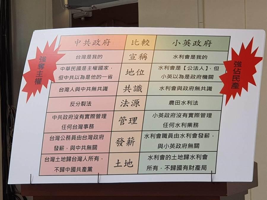 黃金春製作手板大酸蔡政府在農田水利法上的作法。(陳人齊攝)