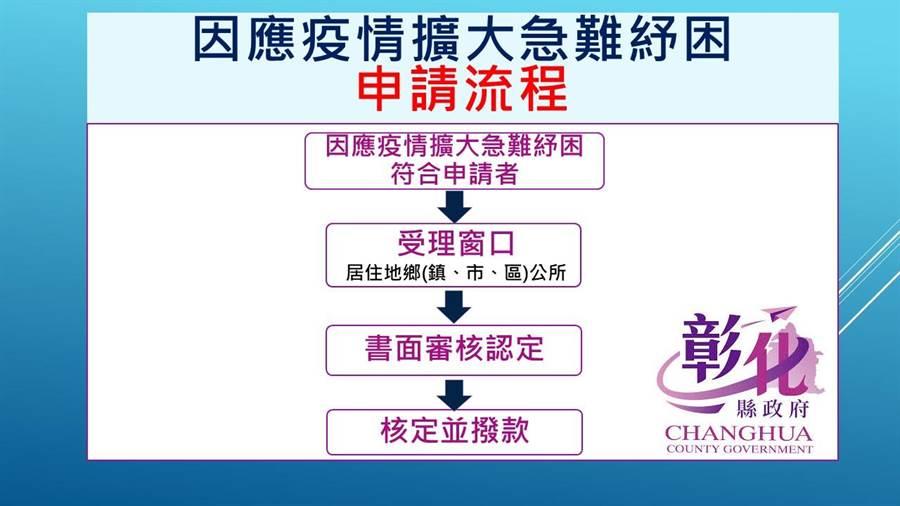彰化縣政府設計申請簡化流程圖,讓民眾更清楚。(彰化縣政府提供/吳敏菁彰化傳真)