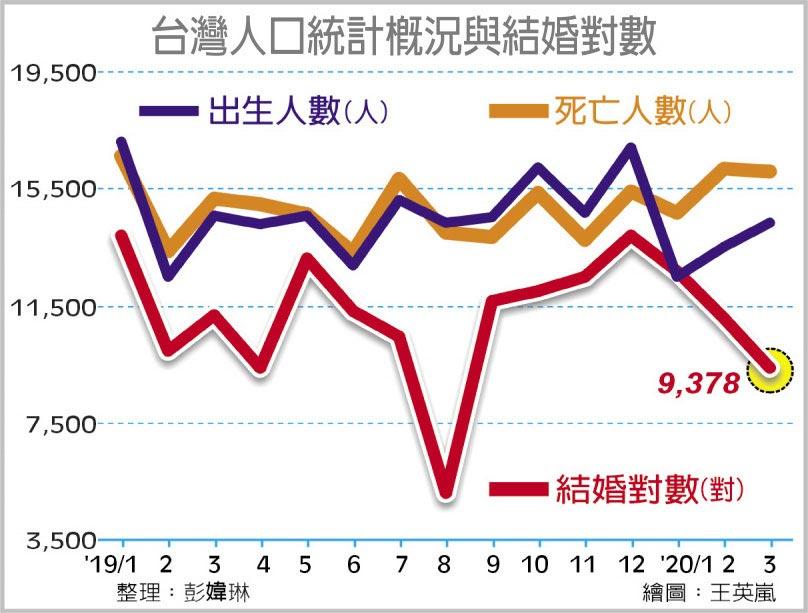 台灣人口統計概況與結婚對數