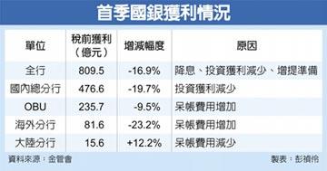 國銀3月大衰退 拖累首季變最弱
