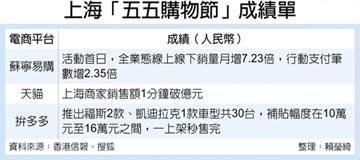 上海五五購物節 銷售衝破百億人民幣