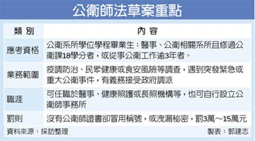 亞洲首部 公衛師法初審過關