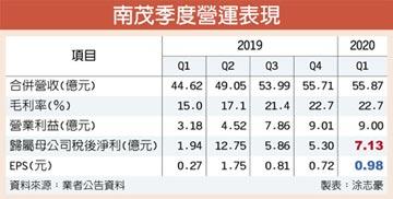 南茂湧訂單 Q1獲利年增2.7倍