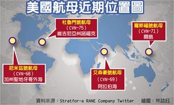 警告北京 美防長加大亞太部署