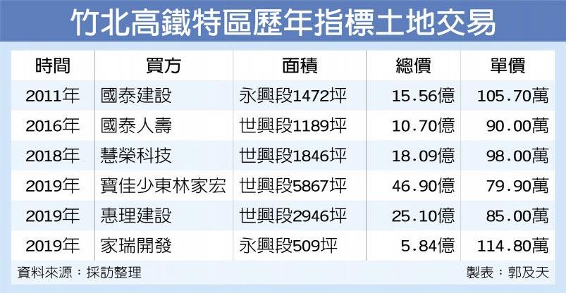 竹北高鐵特區歷年指標土地交易