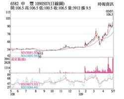 熱門股-申豐 股價攀高多頭氣盛