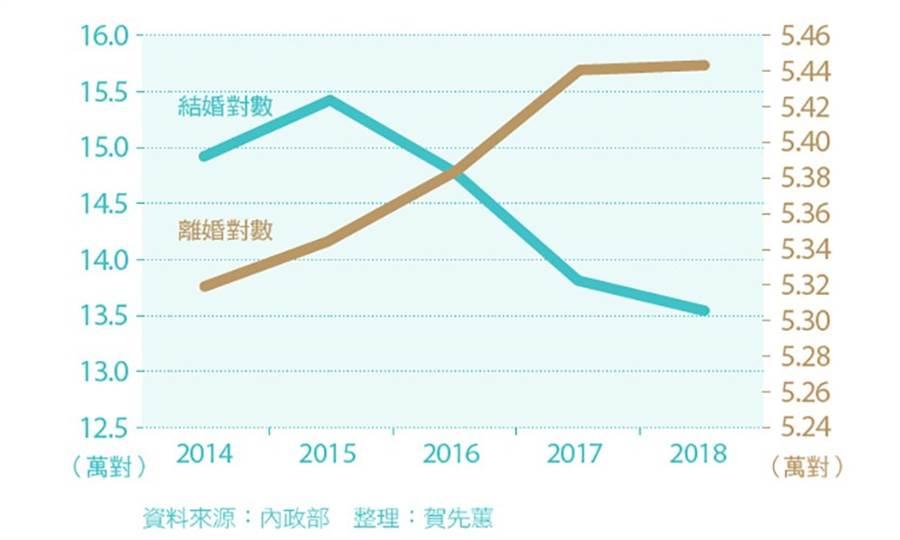 台灣結婚人數愈來愈少,離婚卻愈多。(圖/康健雜誌提供)