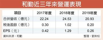 和勤4月營收月增36% H2迎旺季