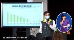 台灣新冠死亡率低引國外關注  張上淳揭2大原因