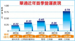 年增195% 華通首季獲利爆發