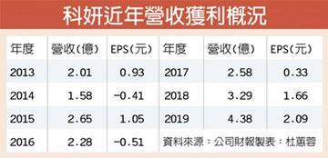 爆黑馬 科妍Q1淨利年增兩成