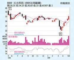 元太 短線股價走強