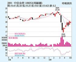 中信金 股價逐步上攻