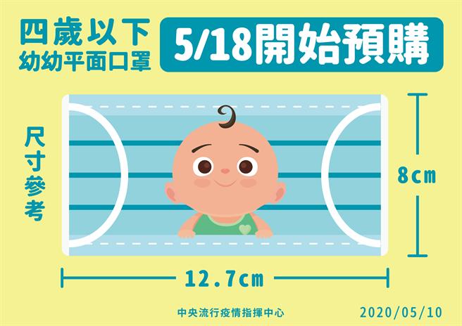 想購買幼幼平面口罩的家長,可在5月18日以後,用小朋友的健保卡預購。