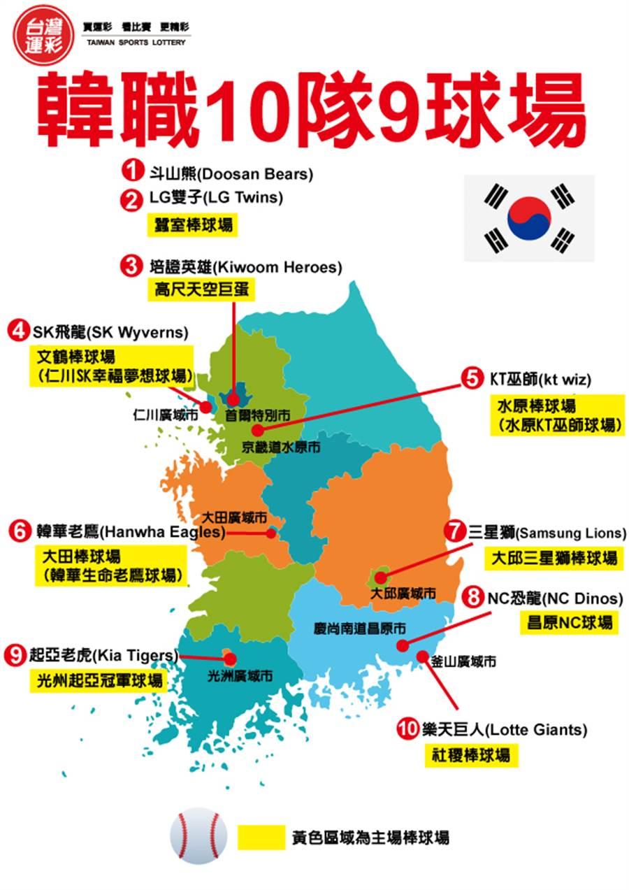 韓國職棒球隊簡介。(台灣運彩提供)