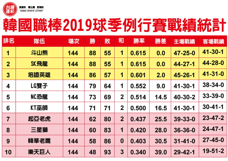 韓國職棒2019球季例行賽戰績統計。(台灣運彩提供)