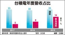 華為占台積營收比重 上看20%