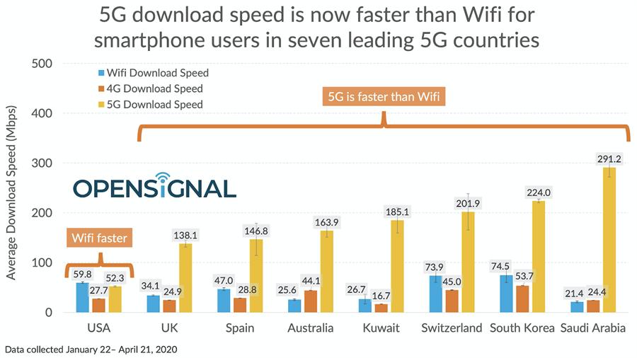 Opensignal 對比八國 5G、4G 以及 Wi-Fi 網速。(摘自Opensignal)