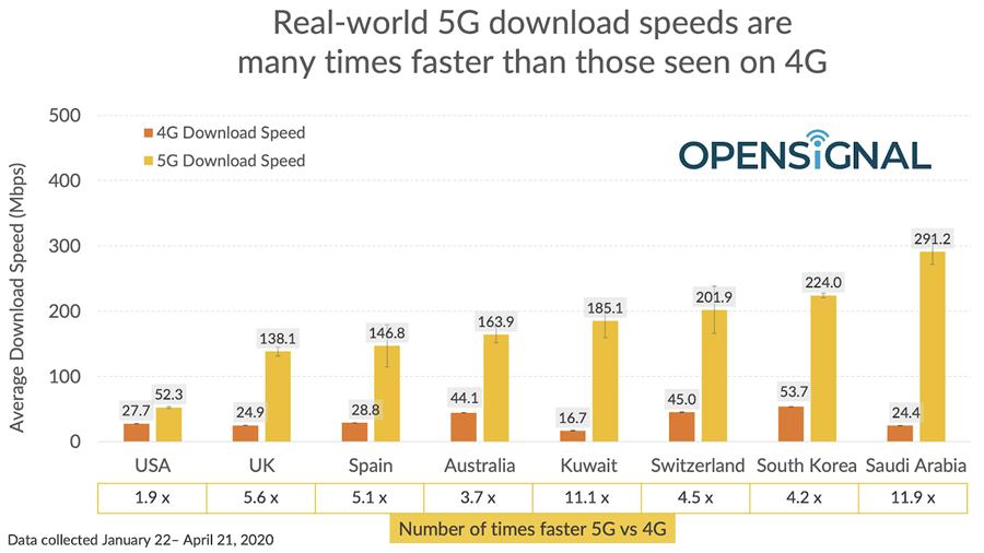 Opensignal 對比八國 5G 與 4G 網速。(摘自Opensignal)