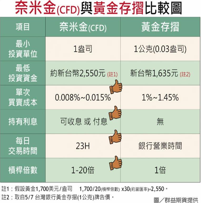奈米金(CFD)與黃金存摺比較圖