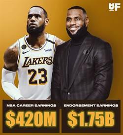 NBA》代言賺進17.5億美元 詹姆斯不愧是吸金王