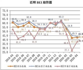 疫情緩解 4月BEI指數小碎步前進