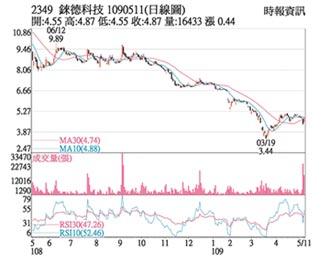 熱門股-錸德 減資加持股價補漲