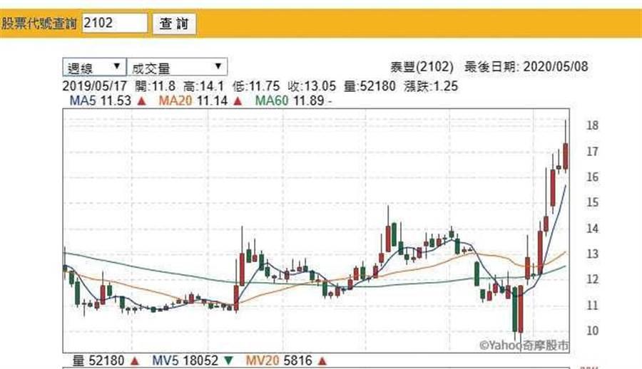 泰豐輪胎(2102)從3月18日起短短1個月,股價上漲2倍。