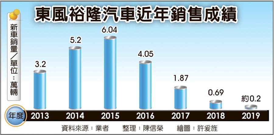 東風裕隆汽車近年銷售成績