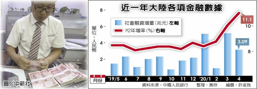 近一年大陸各項金融數據圖/中新社