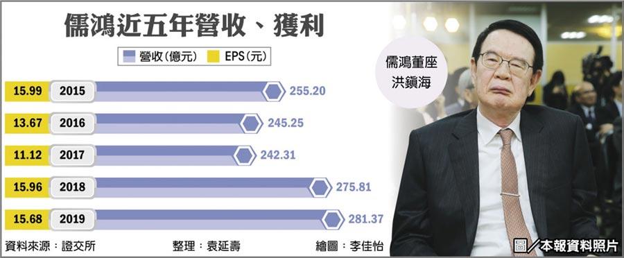 儒鴻近五年營收、獲利  圖/本報資料照片
