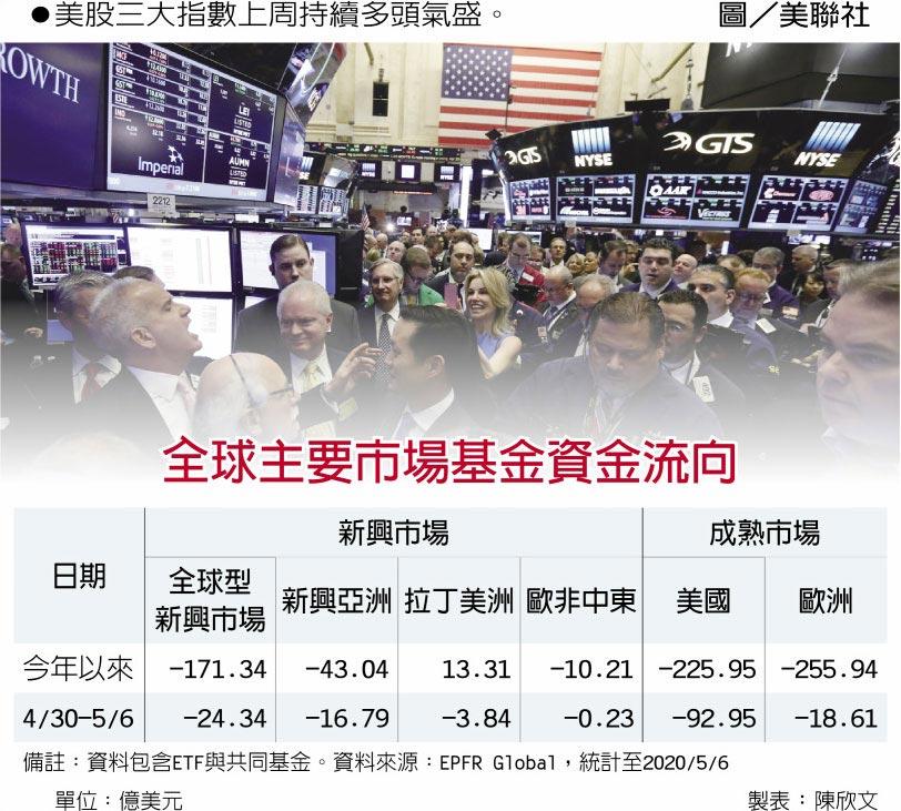 全球主要市場基金資金流向 美股三大指數上周持續多頭氣盛。圖/美聯社