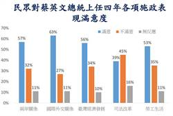 蔡英文進入第二任期 民調滿意度高達65%