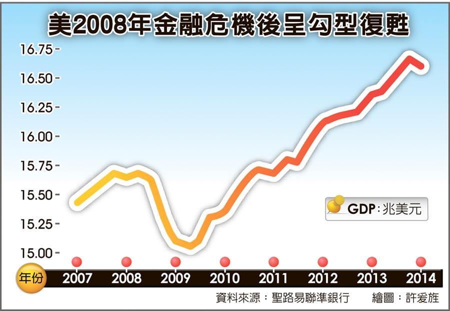 美2008年金融危機後呈勾型復甦