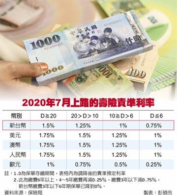 史上首見 新台幣責準利率歸零