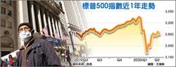 拉回警訊 美股本益比攀20年高峰